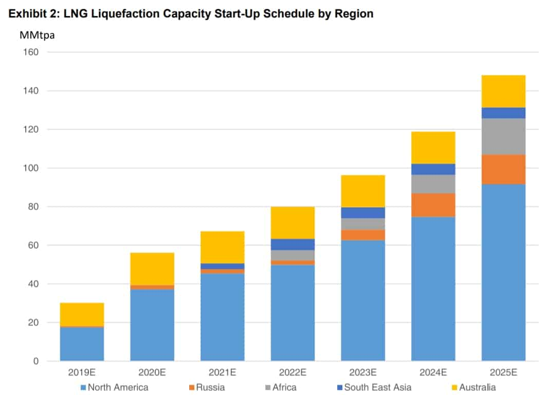 Another LNG nail in coal's coffin? - FreightWaves