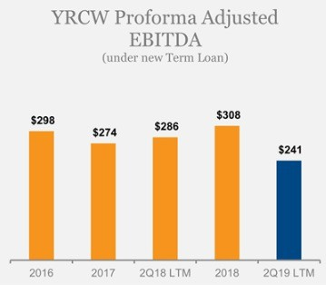 YRC's new financing is part of its latest restructuring