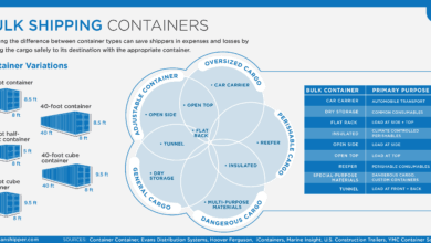 Photo of Bulk Shipping Container Variations