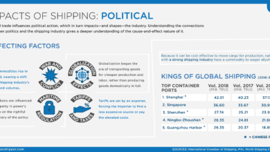 Photo of Shipping Impact Series: Political