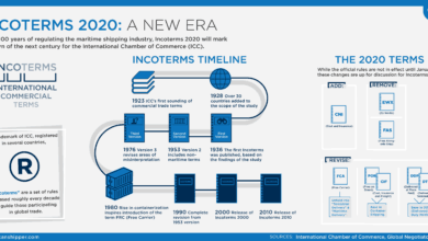 Photo of Incoterms 2020