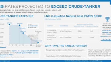 Photo of LNG and Crude Tanker Rate Projections