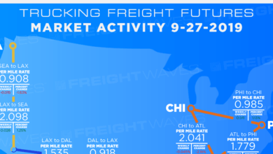 Photo of Trucking Freight Futures Market Activity 9-27-2019