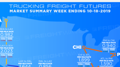 Photo of Trucking Freight Futures Market Activity 10-18-2019
