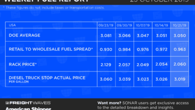 Photo of Weekly Fuel Report 10-23-19