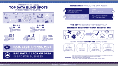 Photo of Top Data Blind Spots