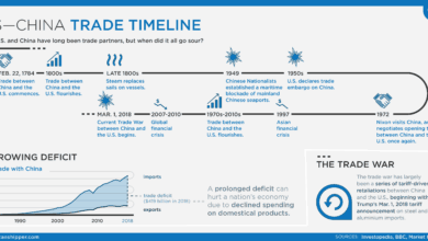 Photo of US-China Trade Timeline