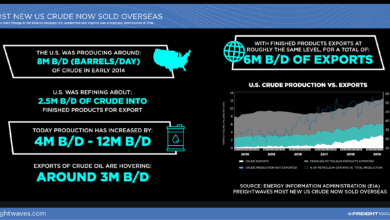 Photo of Most New US Crude Now Sold Overseas