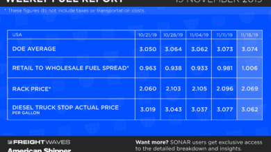 Photo of Weekly Fuel Report – November 19, 2019