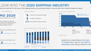 Photo of A Look into the 2020 Shipping Industry