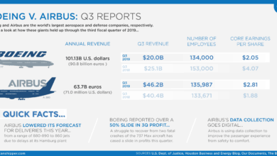 Photo of Boeing v. Airbus: Q3 Reports