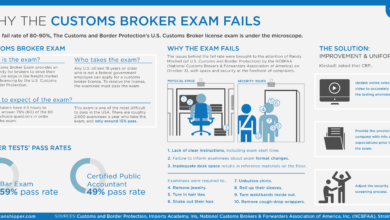 Photo of Why the Customs Broker Exam Fails