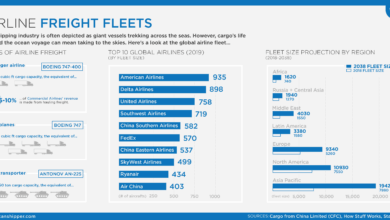 Photo of Airline Freight Fleets