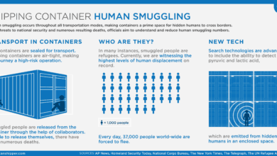 Photo of Shipping Container Human Smuggling