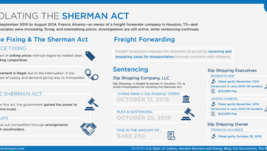 Photo of Violating the Sherman Act