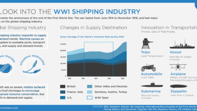 Photo of A Look Into the WWI Shipping Shipping Industry