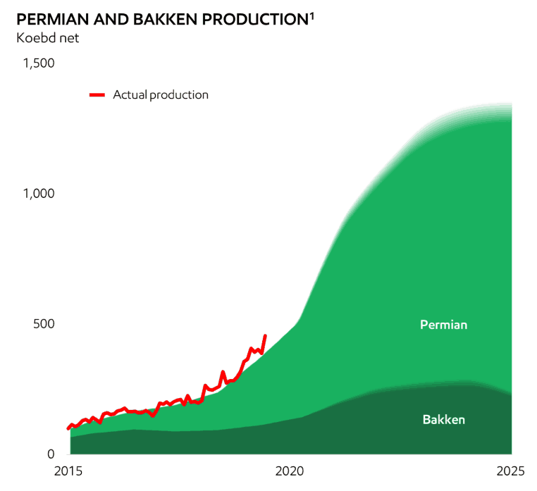 Battered oil majors give guidance on Permian production, IMO