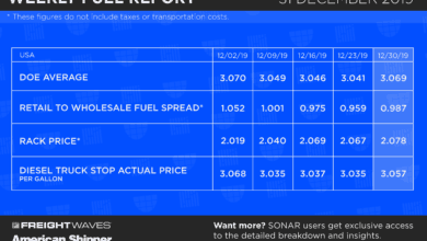 Photo of Weekly Fuel Report: December 31, 2019