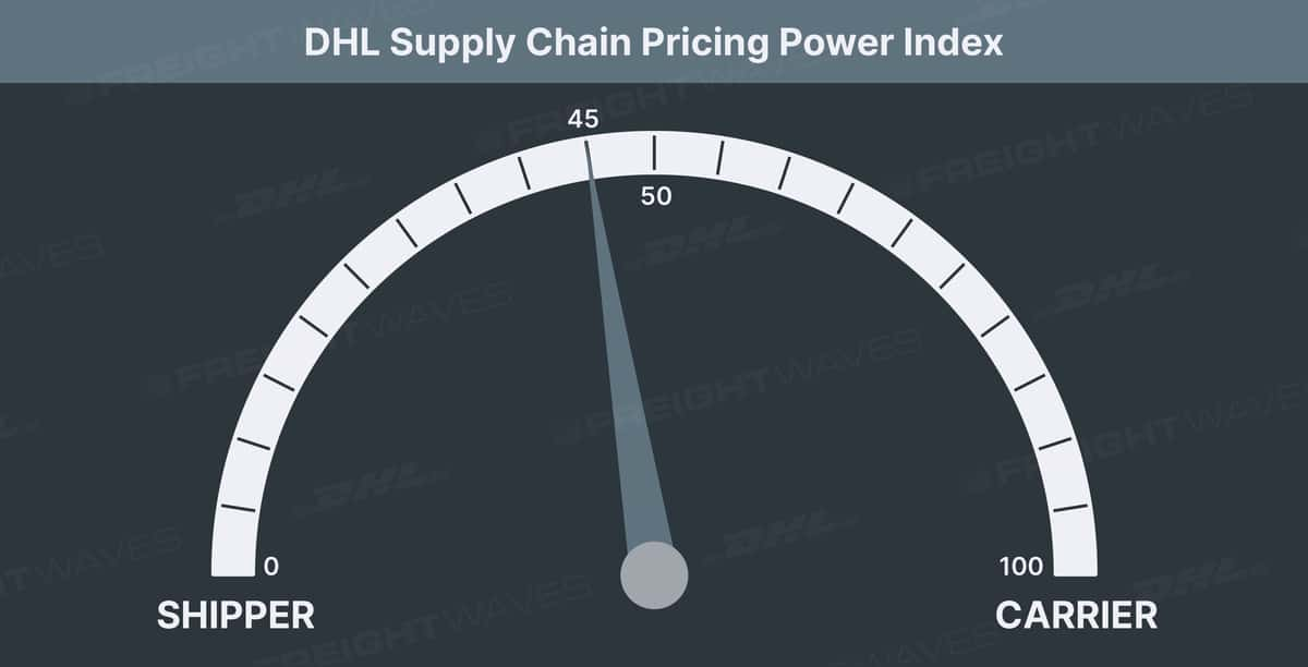 DHL Supply Chain Pricing Power Index