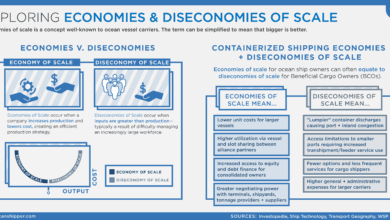 Photo of Exploring Economies and Diseconomies of Scale