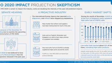 Photo of IMO 2020 Impact Projection Skepticism