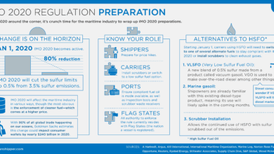 Photo of IMO 2020 Regulation Preparation