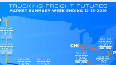 Photo of Trucking Freight Futures Market Summary Week Ending in 12-13-2019