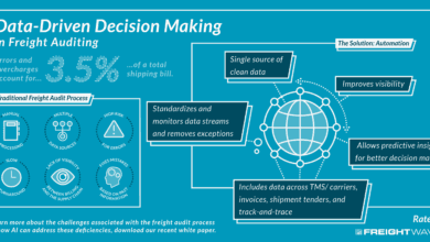 Photo of Data-Driven Decision Making in Freight Auditing