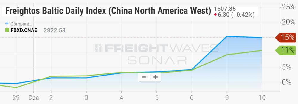 Freightos Baltic Daily Index China North America West and China North America East