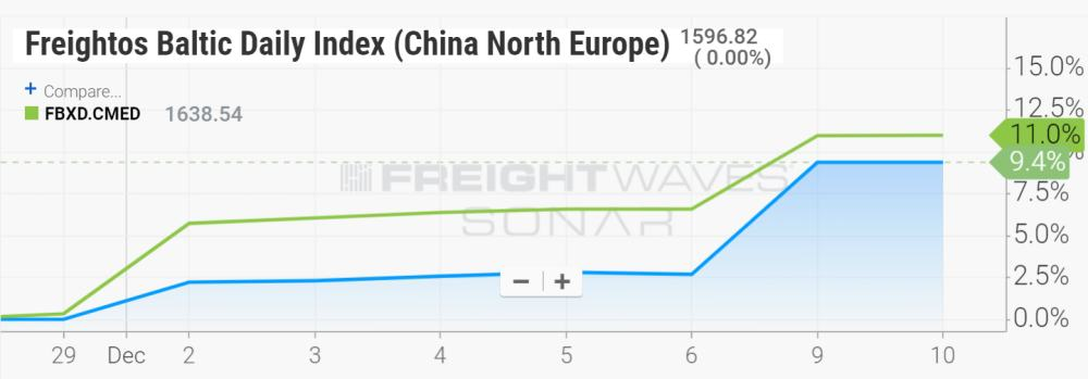 Freightos Baltic Daily Index China North Europe and China Mediterranean