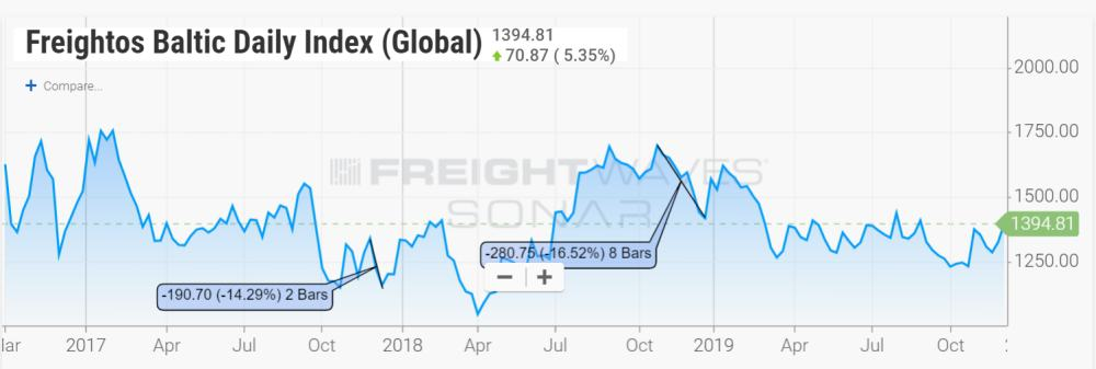 Freightos Baltic Daily Index Global