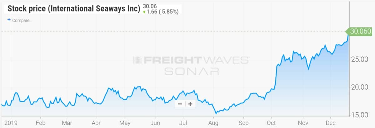 stock chart for INSW