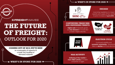 Photo of The Future of Freight: Outlook for 2020