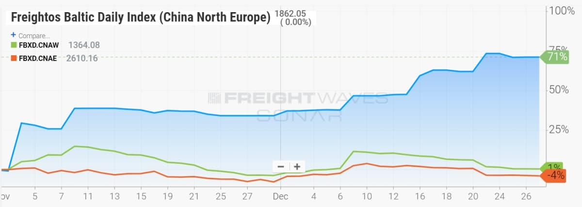 freight rates since November