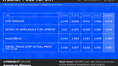 Photo of Weekly Fuel Report: January 7th, 2020