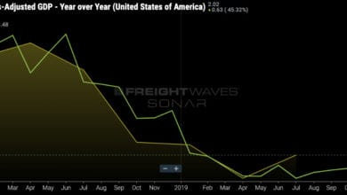 Photo of Why is GDP not useful for looking at freight conditions in the economy?