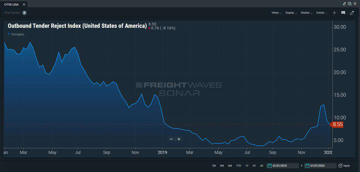 FreightWaves SONAR outbound tender rejections