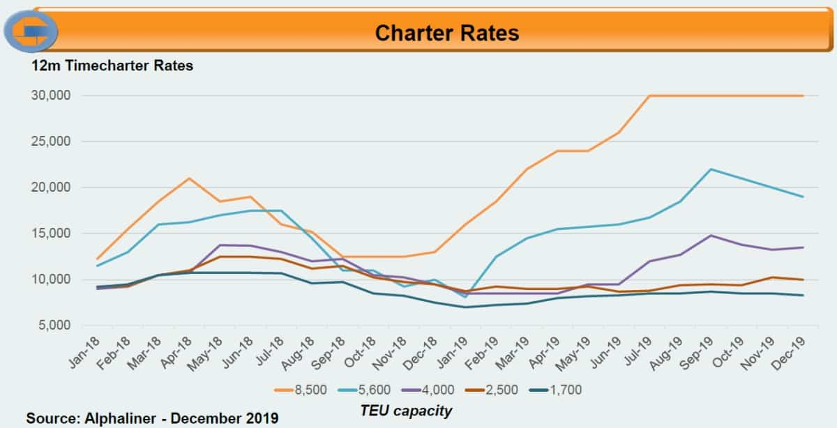 charter rate chart