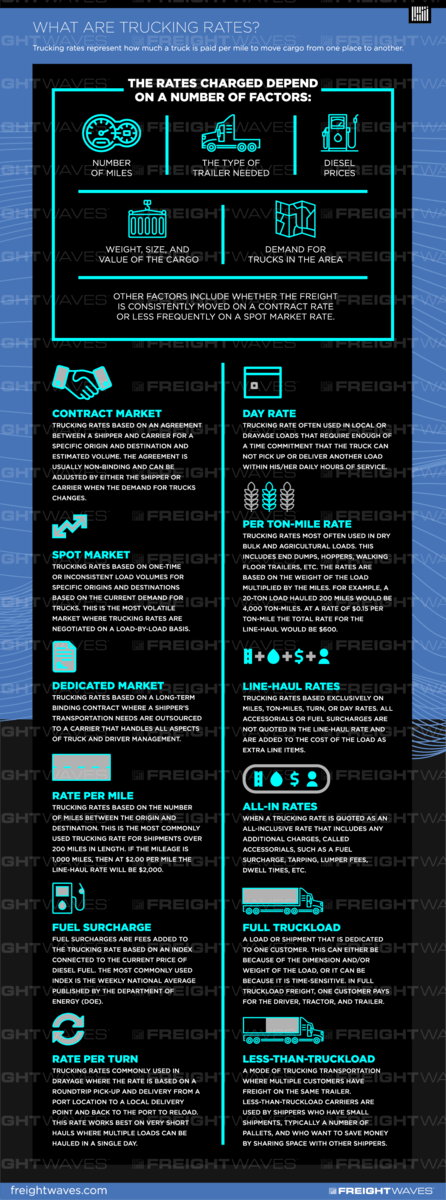 What are trucking rates? SONAR Infographic