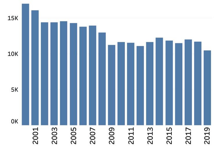 "Federal Railroad Administration accident/incident plot of all types of U.S. railroad data between 2000 and 2019.  ""It is improving but not a perfect score."""