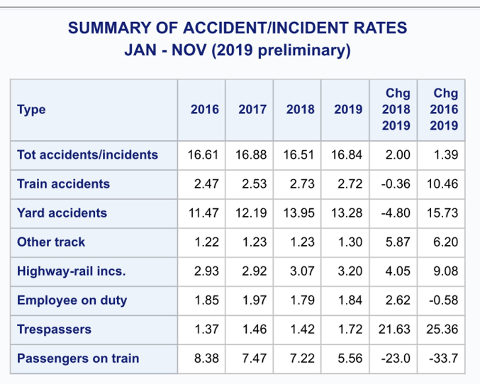 Summary of rail accident/incident reports 2016-19