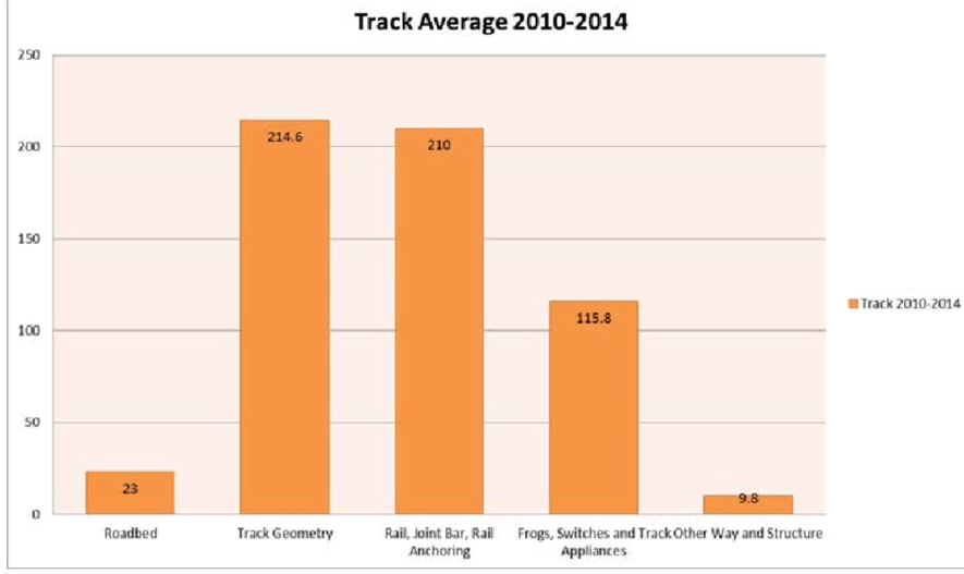 Reasons for track-related accidents (2010-14)