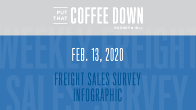 Photo of Put That Coffee Down: Freight Sales Survey