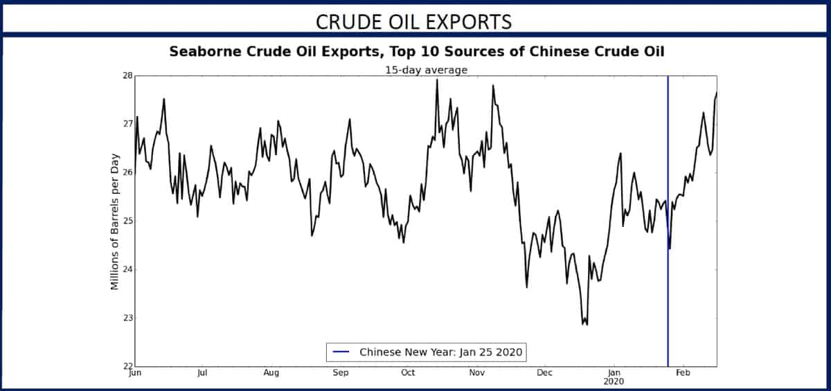 crude oil exports to China