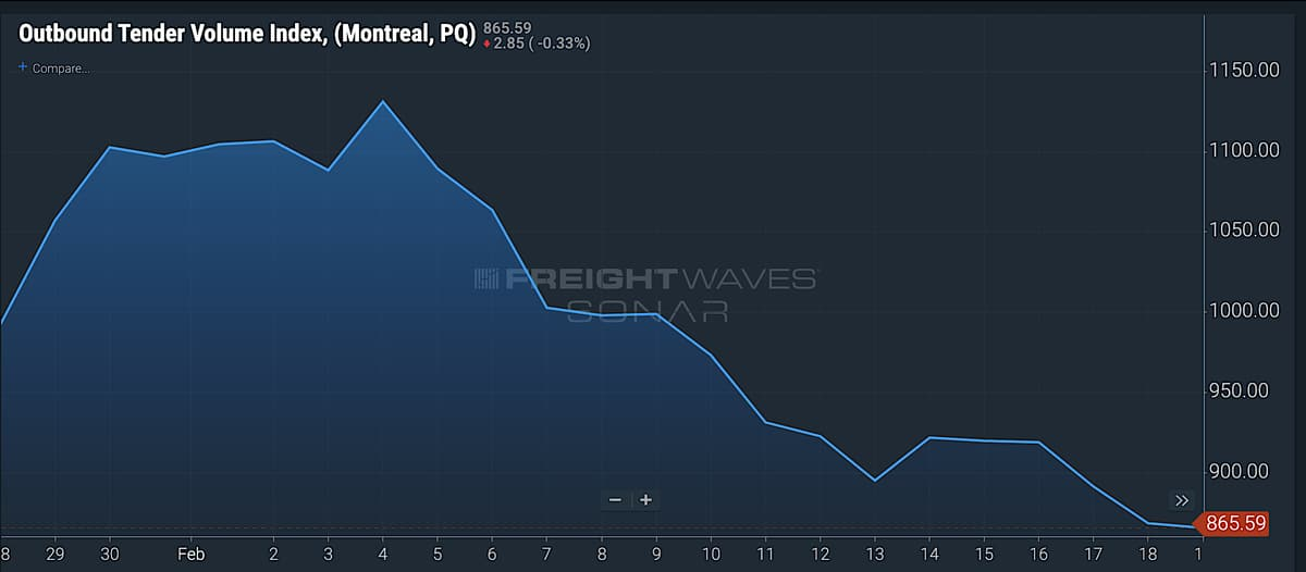 The Outbound Tender Volume Index for Montreal on FreightWaves' SONAR platform