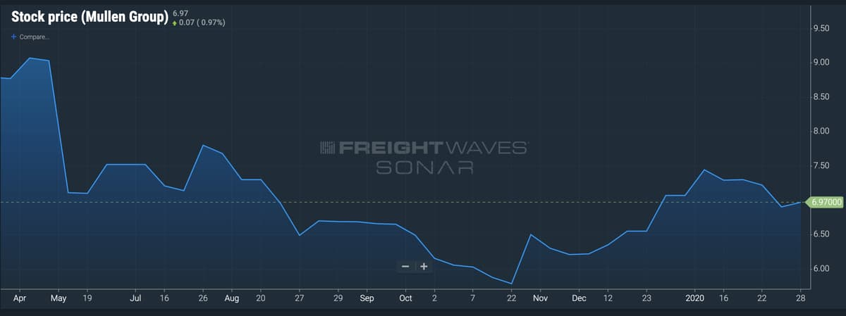 A screen from the FreightWaves SONAR platform showing the stock performance of Mullen Group