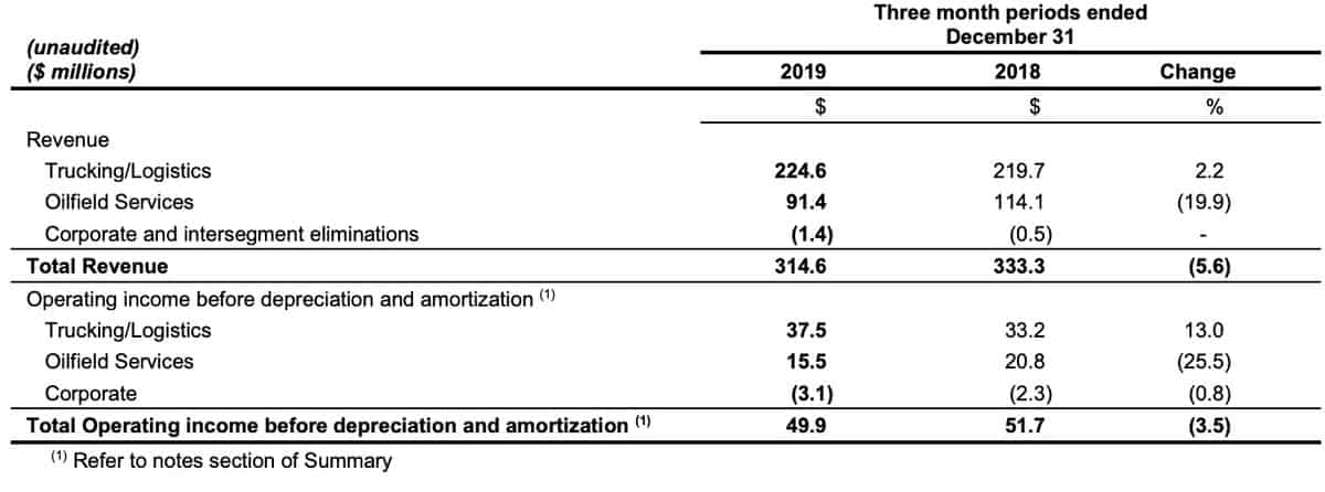 A portion of Mullen Group's fourth quarter financial report for 2019