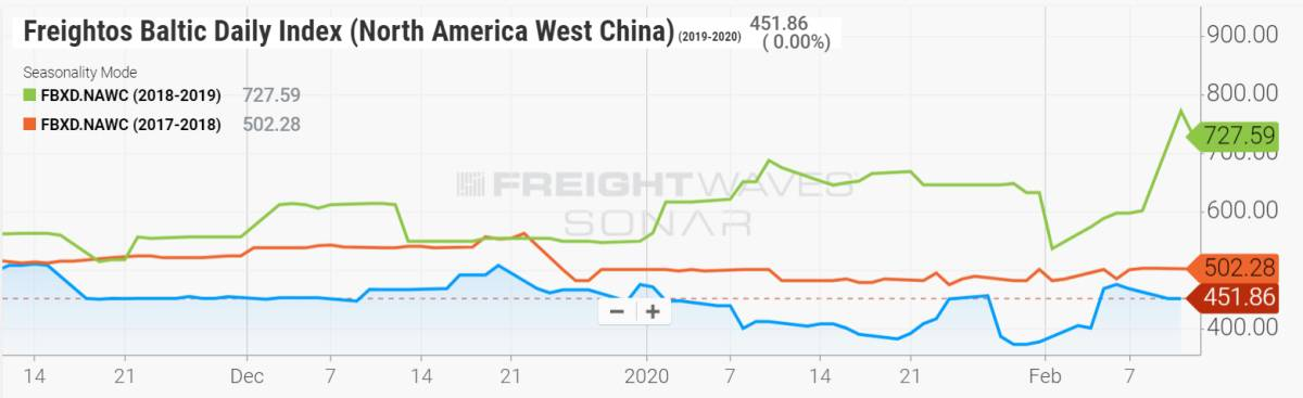 freight index chart