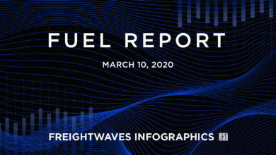 Photo of Weekly Fuel Report: March 10, 2020