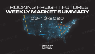 Photo of Trucking Freight Futures Market Summary Week Ending 3-13-2020